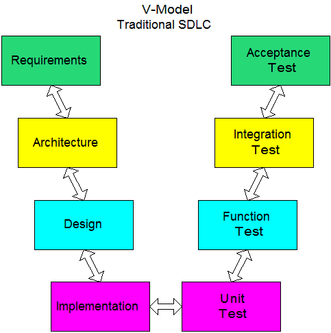 Traditional Development Model (V-Model)